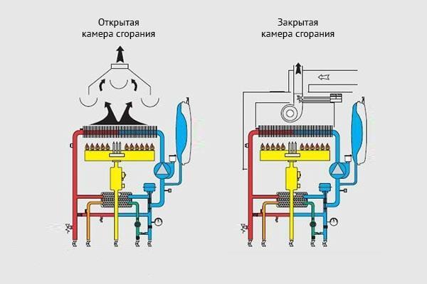 Различия камер сгорания