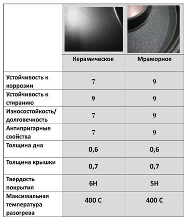 Сковорода Чудо Гриль-газ