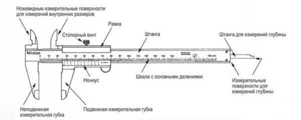 классический штангенциркуль