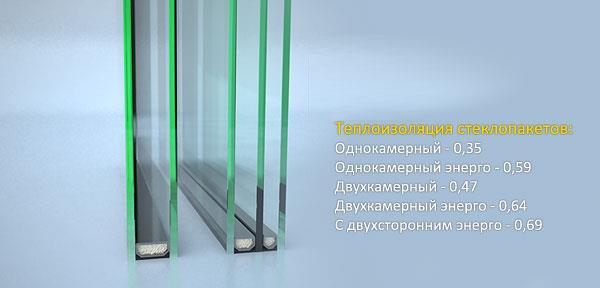 Разница стеклопакетов