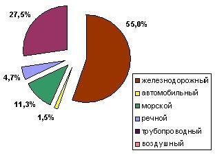 Виды транспорта по грузообороту в России