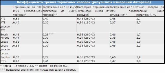 Критерии качества тормозных колодок