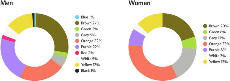 Диаграмма не любимые цвета мужчин и женщин