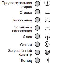Режимы стирки СМ Электролюкс3