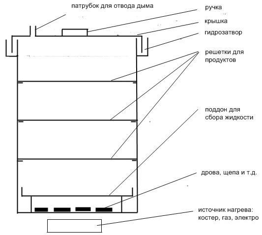 Схематическое изображение коптильни с гидрозатвором. Вода препятствует попаданию дыма в помещение