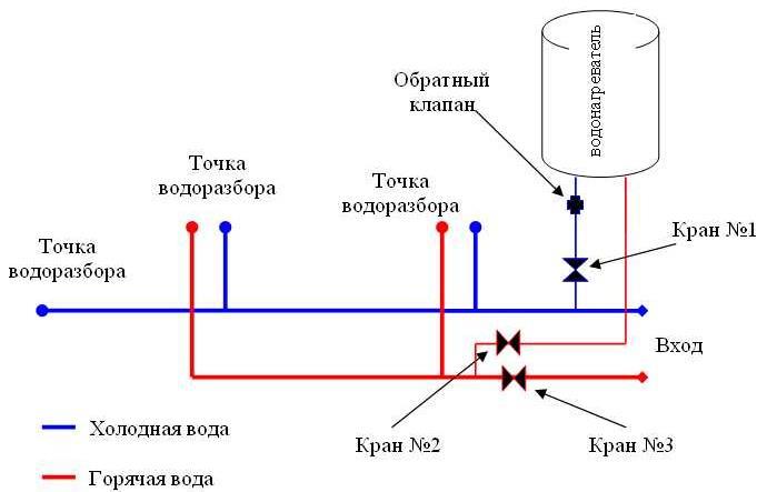 Установка и подключение накопительного водонагревателя
