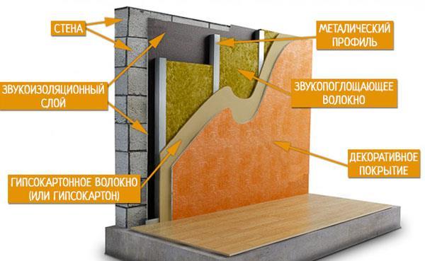 Пример использования разных видов звукоизоляционных материалов в квартире