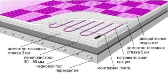 электрический теплый пол под плитку какой лучше