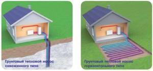 еотермальные тепловые насосы