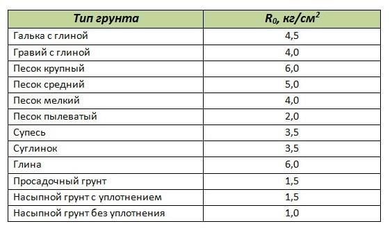 Таблица сопротивляемости грунтов