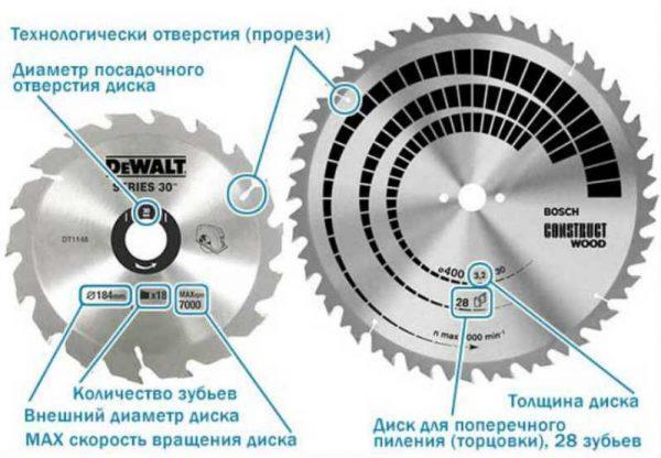 Маркировка диска