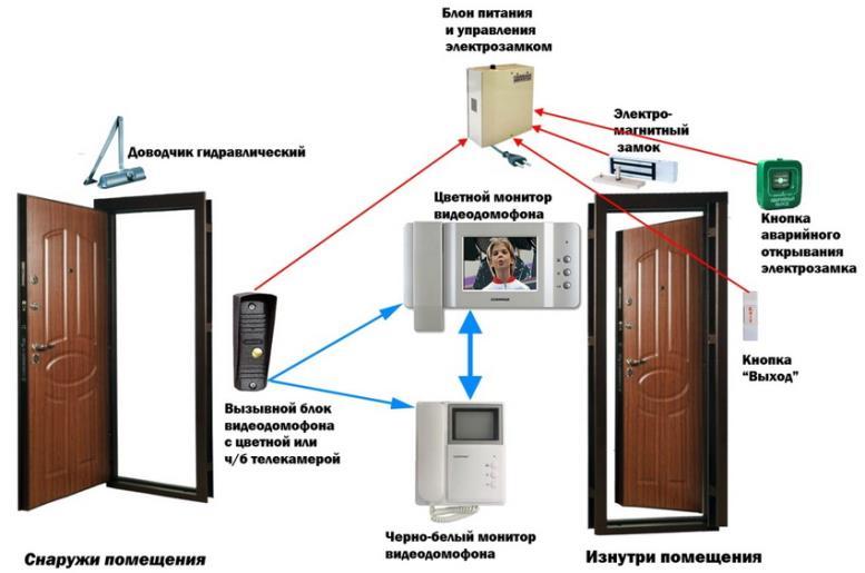 Схема расположения элементов видеодомофона для квартиры