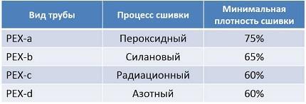 Трубы для теплого пола_таблица