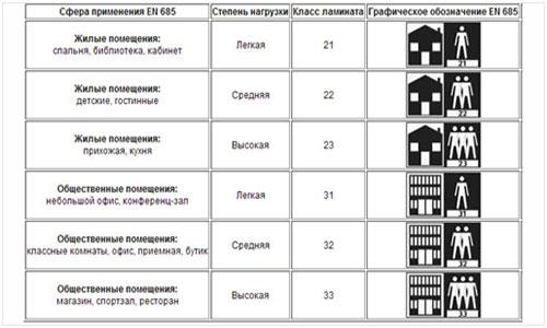 Классы износостойкости бытовые и коммерческие