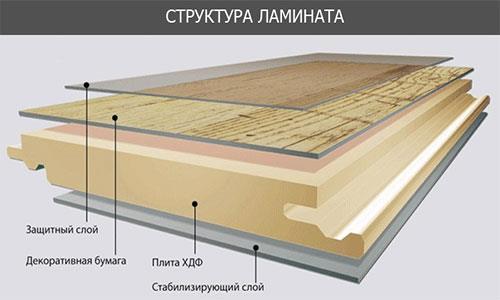Структура ламината в несколько слоев