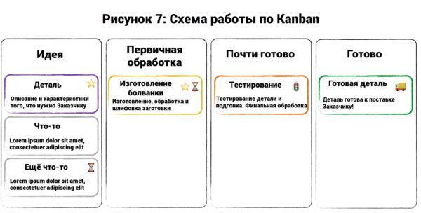 Топ-7 методов управления проектами: Agile, Scrum, Kanban, PRINCE2 и другие