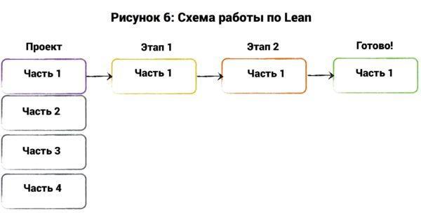 Топ-7 методов управления проектами: Agile, Scrum, Kanban, PRINCE2, Lean и другие