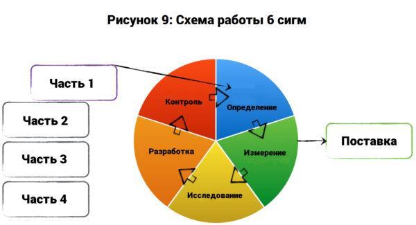 Топ-7 методов управления проектами: Agile, Scrum, Kanban, PRINCE2, 6 сигм и другие