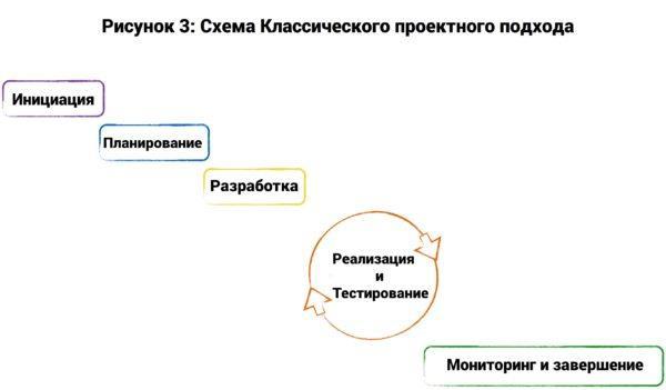 Классический подход к проектному менеджменту