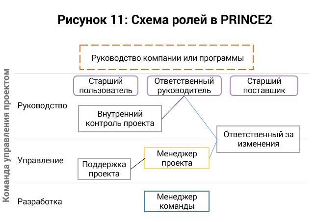 Prince2 - 2