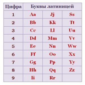 Нумерология латиница