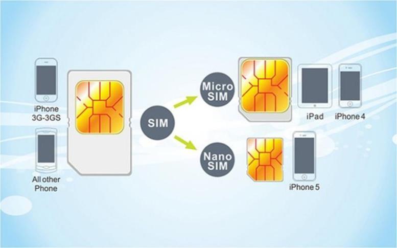 MicroSIM и NanoSIM