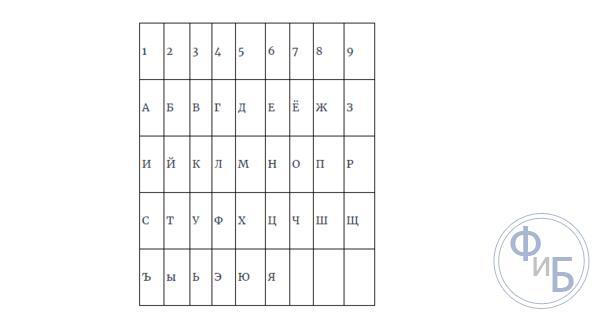 Таблица соответствия букв и чисел