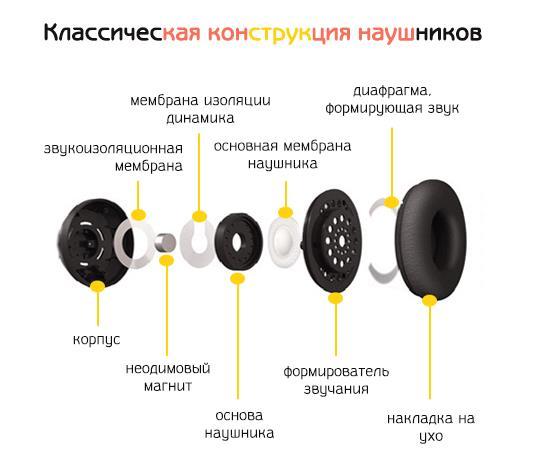 классическая конструкция накладных наушников