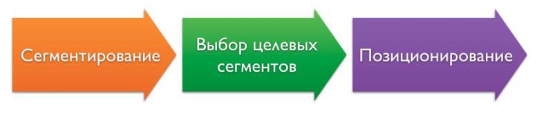 Процесс сегментирования рынка