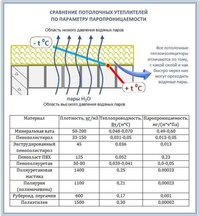 Паропроницаемость утеплителя и пароизоляция потолка