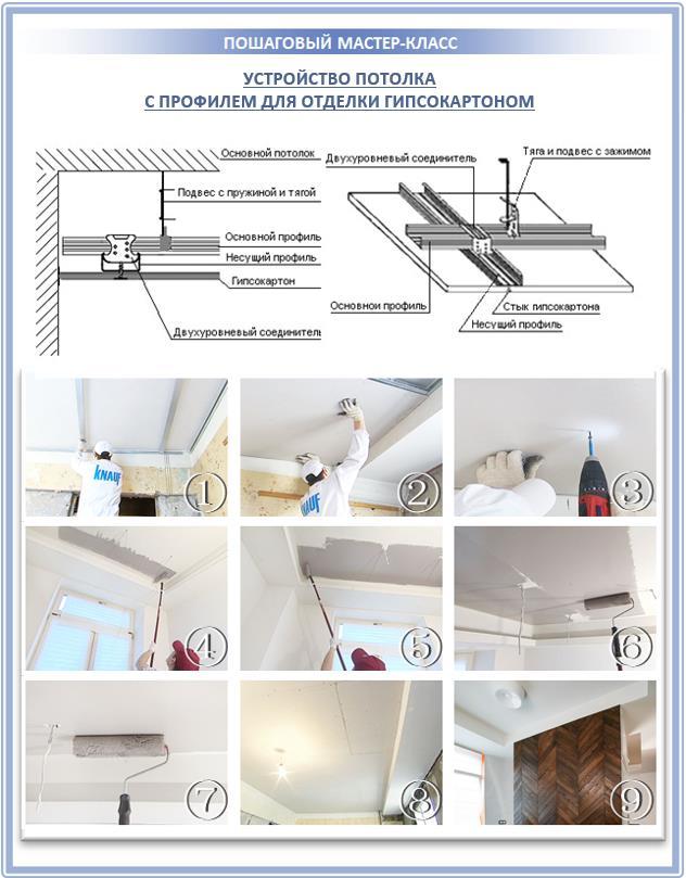 Потолок под отделку гипсокартоном