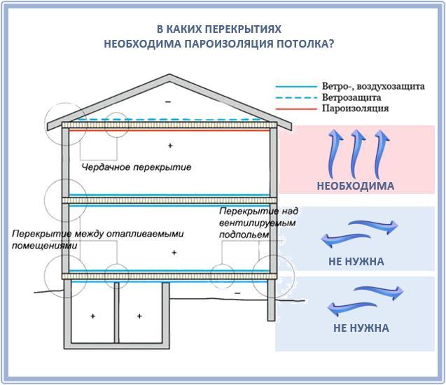 Когда нужна пароизоляция потолка и какая?