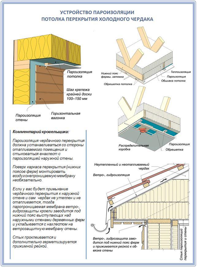 Устройство пароизоляции холодного потолка