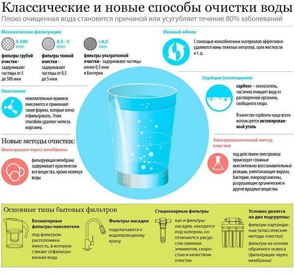 Классические и новые способы очистки воды в квартире и частном доме