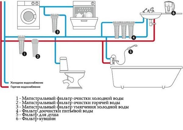 Схема подключения магистрального фильтра