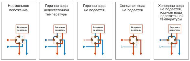 Схемы разводки водопровода для подключения водонагревателя