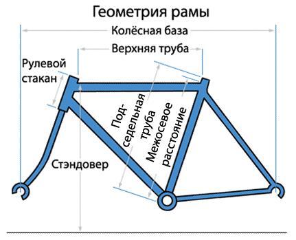 Геометрия рамы шоссейного велосипеда