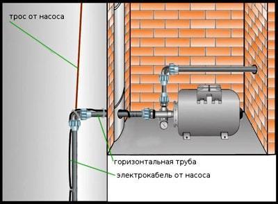 Монтаж поверхностного насоса в яму (кессон)