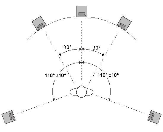 Схема расположения колонок