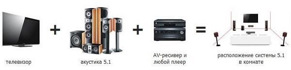 Состав акустической системы