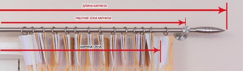 Как выбрать длину карниза