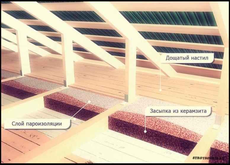 утеплитель для крыши дома