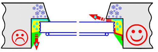 Разница в обычном монтаже пластикового окна и монтаже по ГОСТ