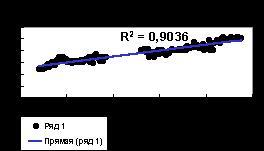 Диаграмма с прямой линией тренда