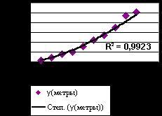 Диаграмма со степенной линией тренда