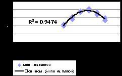 Диаграмма с полиномиальной линией тренда
