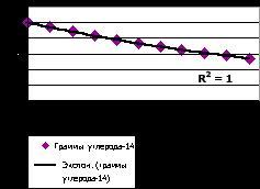 Диаграмма с экспоненциальной линией тренда