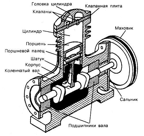 Виды автомобильных компрессоров