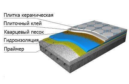 Устройство гидроизоляции под плитку