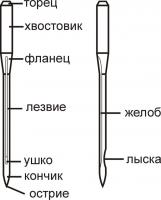 части иглы